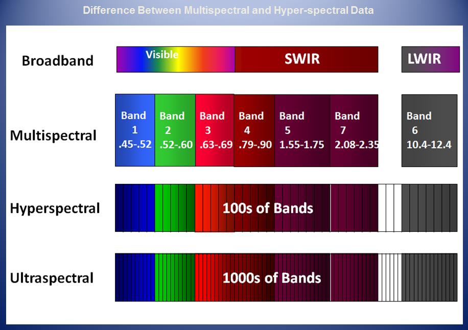 Imagerie Multispectrale Et Hyperspectrale Sur Drone